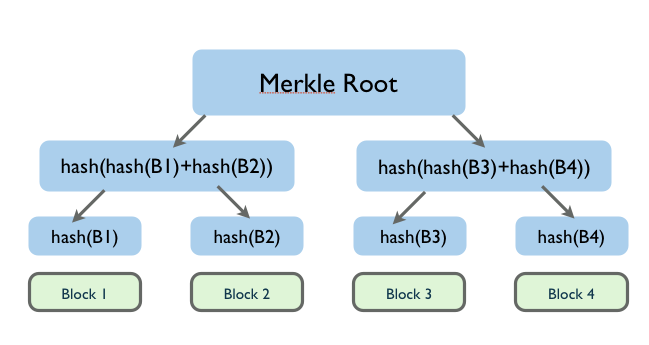 blockchain-hash-tree