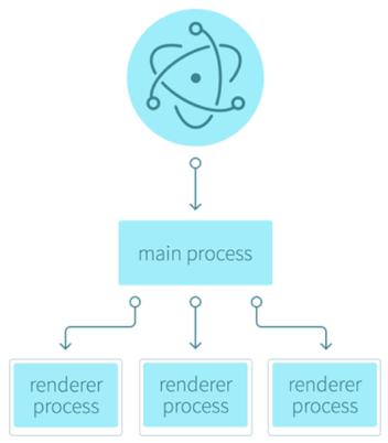 electron-process